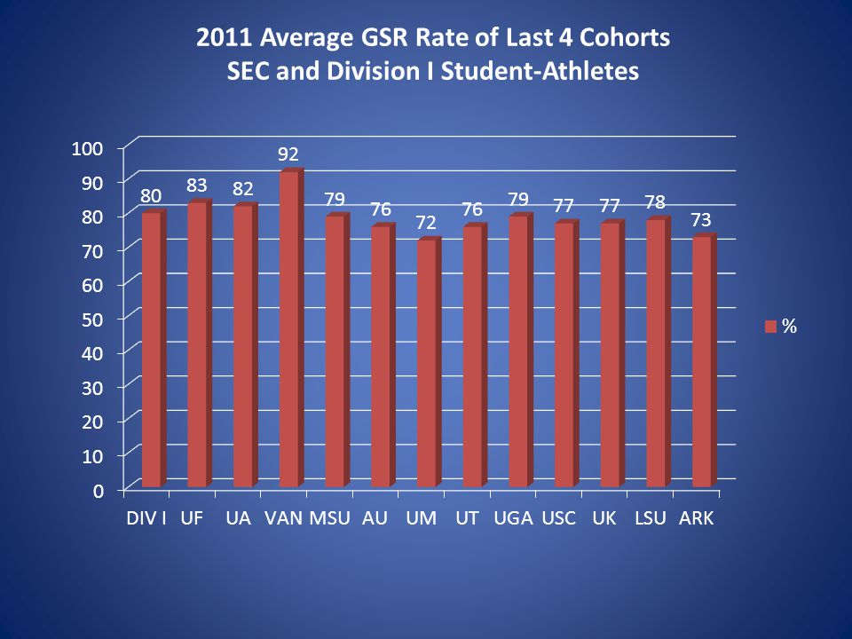 2011 Average GSR Rate of Last 4 Cohorts SEC and Division I Student-Athletes