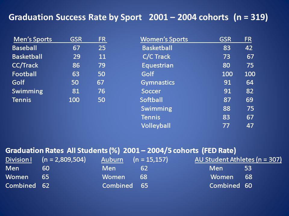 Graduation Success Rate by Sport 2001 – 2004 cohorts (n = 319) Men's Sports GSR FR Women's Sports GSR FR Baseball 67 25 Basketball 83 42 Basketball 29