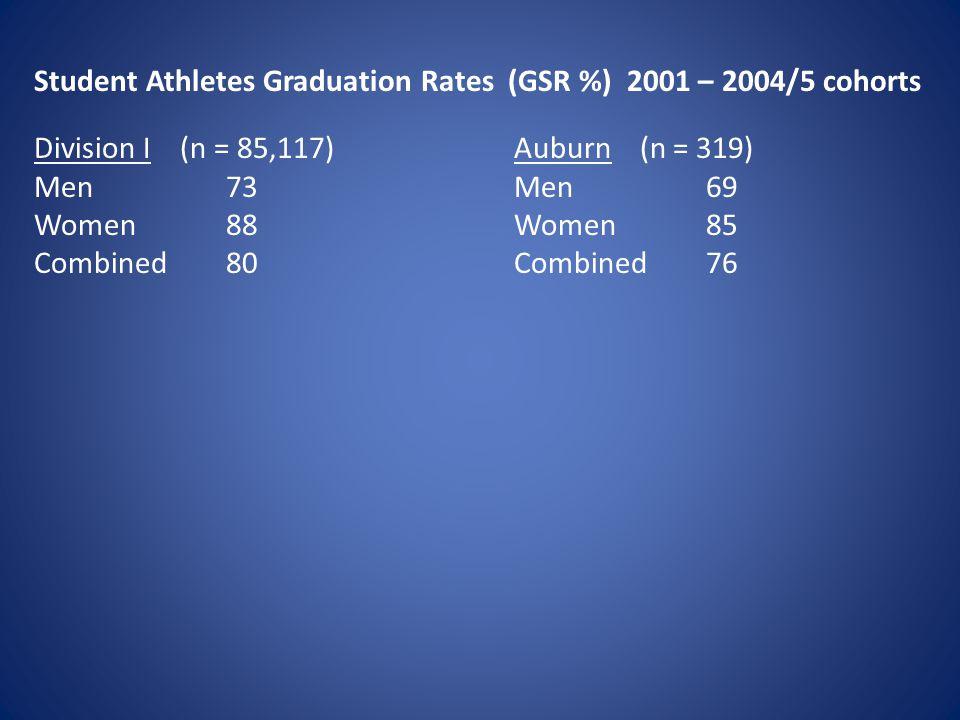 Student Athletes Graduation Rates (GSR %) 2001 – 2004/5 cohorts Division I (n = 85,117)Auburn (n = 319) Men 73Men 69 Women 88 Women 85 Combined 80Combined 76