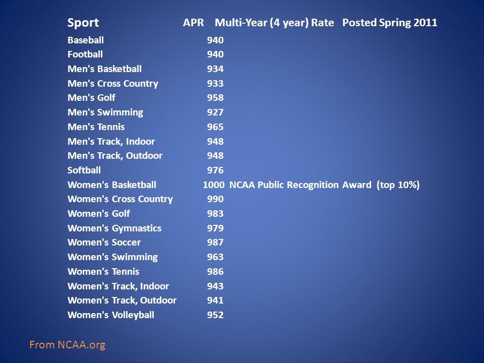Sport APR Multi-Year (4 year) Rate Posted Spring 2011 Baseball 940 Football 940 Men's Basketball 934 Men's Cross Country 933 Men's Golf 958 Men's Swim