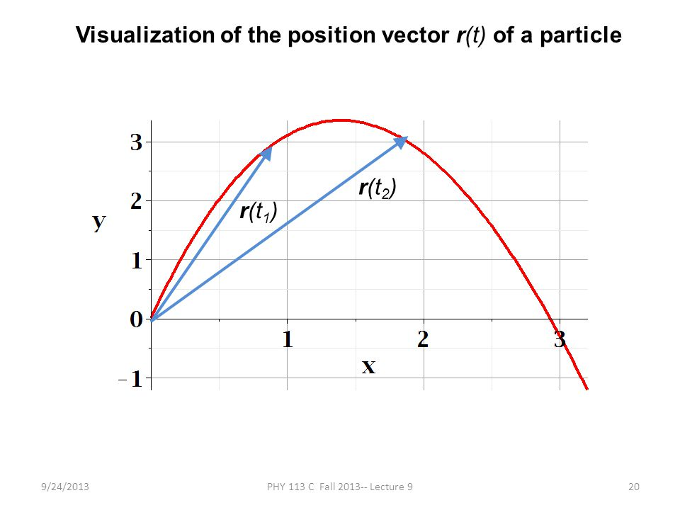 9/24/2013PHY 113 C Fall 2013-- Lecture 920 Visualization of the position vector r(t) of a particle r(t 1 ) r(t 2 )