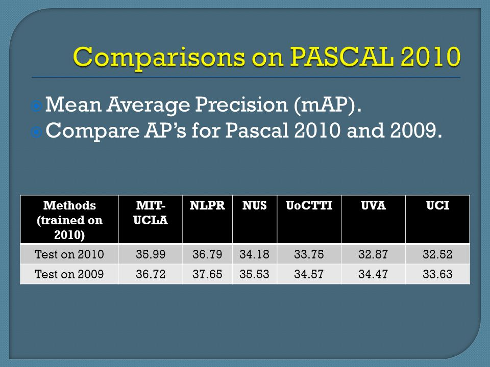  Mean Average Precision (mAP).  Compare AP's for Pascal 2010 and 2009. Methods (trained on 2010) MIT- UCLA NLPRNUSUoCTTIUVAUCI Test on 201035.9936.7