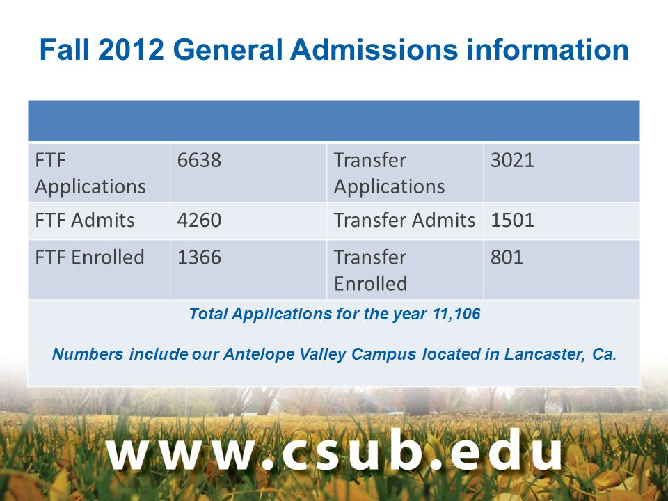 Fall 2012 General Admissions information FTF Applications 6638Transfer Applications 3021 FTF Admits4260Transfer Admits1501 FTF Enrolled1366Transfer Enrolled 801 Total Applications for the year 11,106 Numbers include our Antelope Valley Campus located in Lancaster, Ca.