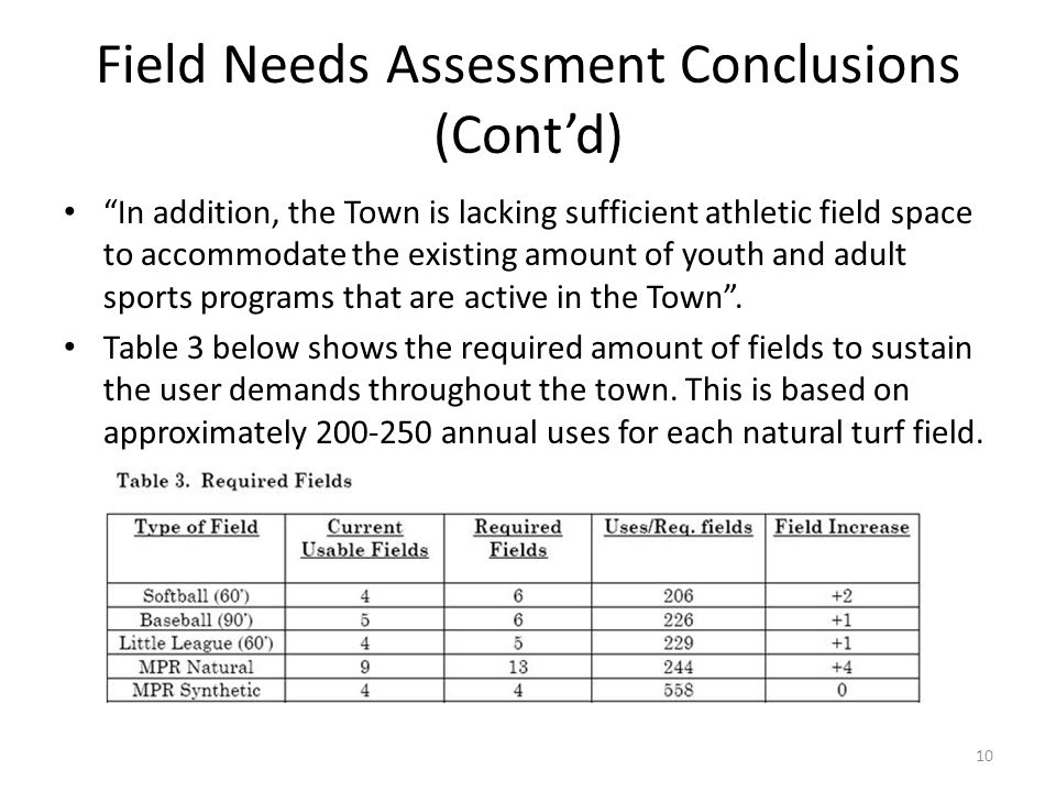 Field Needs Assessment Conclusions (Cont'd) In addition, the Town is lacking sufficient athletic field space to accommodate the existing amount of youth and adult sports programs that are active in the Town .