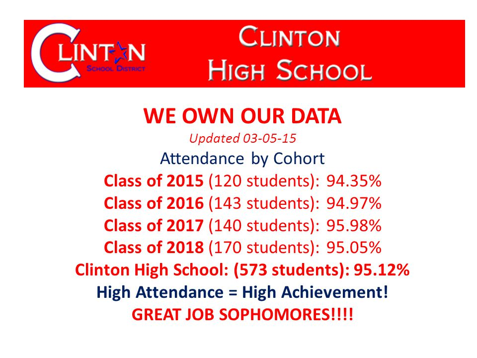 WE OWN OUR DATA Updated 03-05-15 Attendance by Cohort Class of 2015 (120 students): 94.35% Class of 2016 (143 students): 94.97% Class of 2017 (140 students): 95.98% Class of 2018 (170 students): 95.05% Clinton High School: (573 students): 95.12% High Attendance = High Achievement.