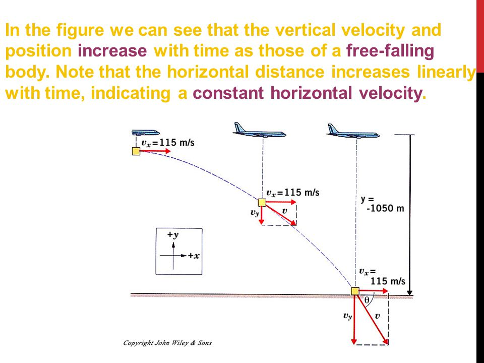 In the figure we can see that the vertical velocity and position increase with time as those of a free-falling body. Note that the horizontal distance