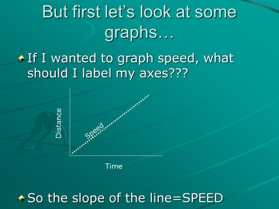 But first let's look at some graphs… If I wanted to graph speed, what should I label my axes??? So the slope of the line=SPEED Distance Time Speed