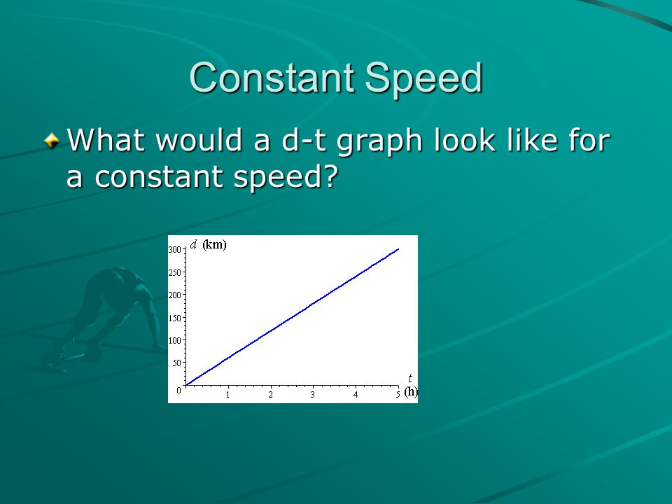 Constant Speed What would a d-t graph look like for a constant speed?