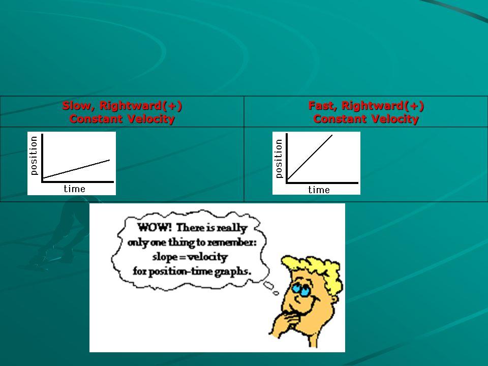 Slow, Rightward(+) Constant Velocity Fast, Rightward(+) Constant Velocity