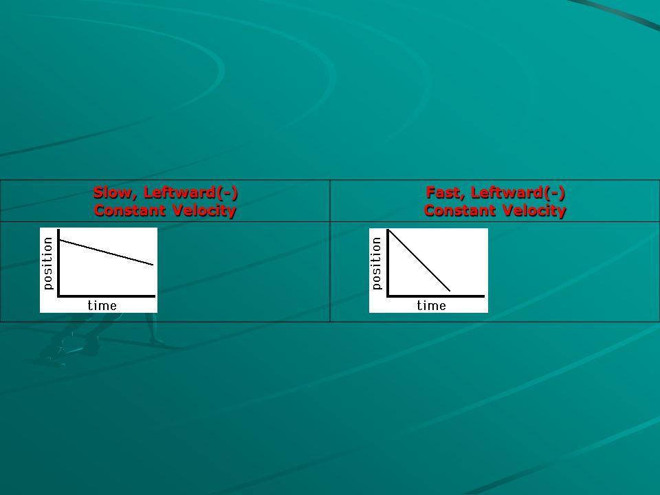 Slow, Leftward(-) Constant Velocity Fast, Leftward(-) Constant Velocity