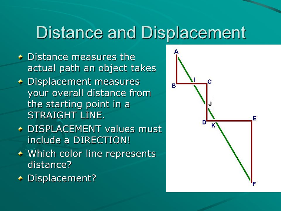 Distance vs. Displacement http://physics.info/displacement/
