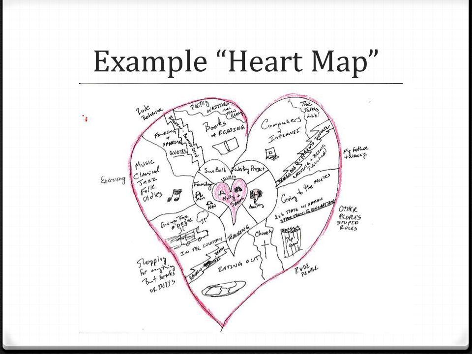 Example Heart Map