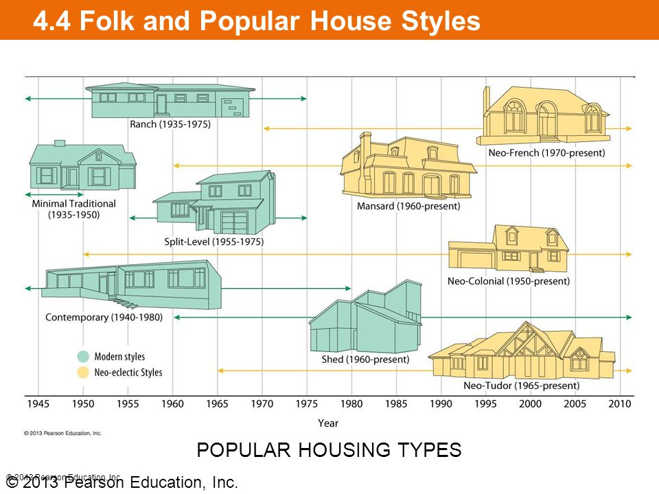4.4 Folk and Popular House Styles [insert Figure 4.4.5 on this slide] © 2013 Pearson Education, Inc. POPULAR HOUSING TYPES © 2013 Pearson Education, I
