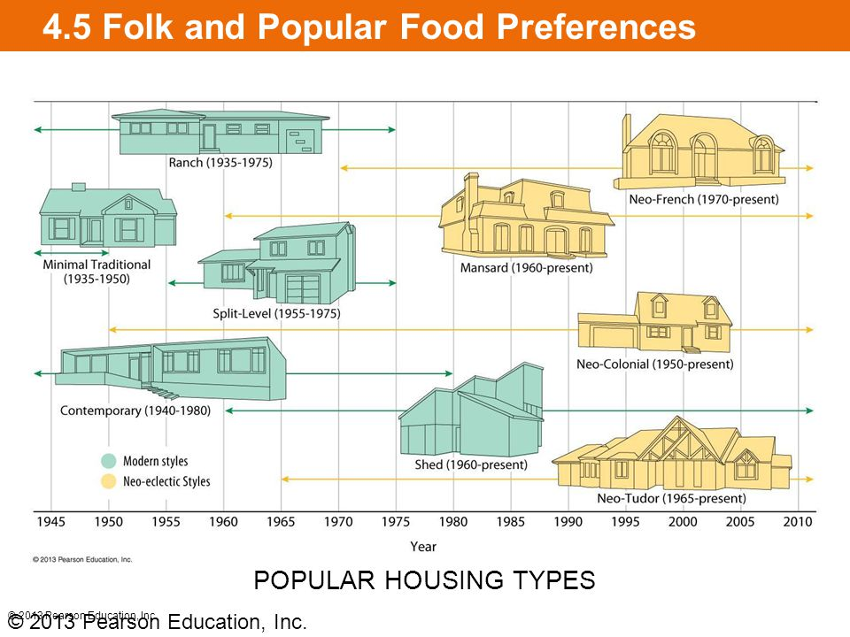 4.5 Folk and Popular Food Preferences © 2013 Pearson Education, Inc. POPULAR HOUSING TYPES © 2013 Pearson Education, Inc.