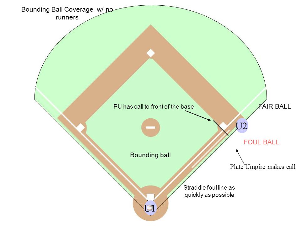 U2U1 Straddle foul line as quickly as possible Bounding Ball Coverage w/ no runners Bounding ball FAIR BALL FOUL BALL PU has call to front of the base Plate Umpire makes call