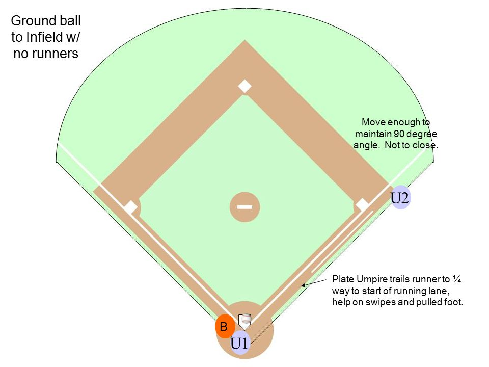 U1U2 Plate Umpire trails runner to ¼ way to start of running lane, help on swipes and pulled foot.