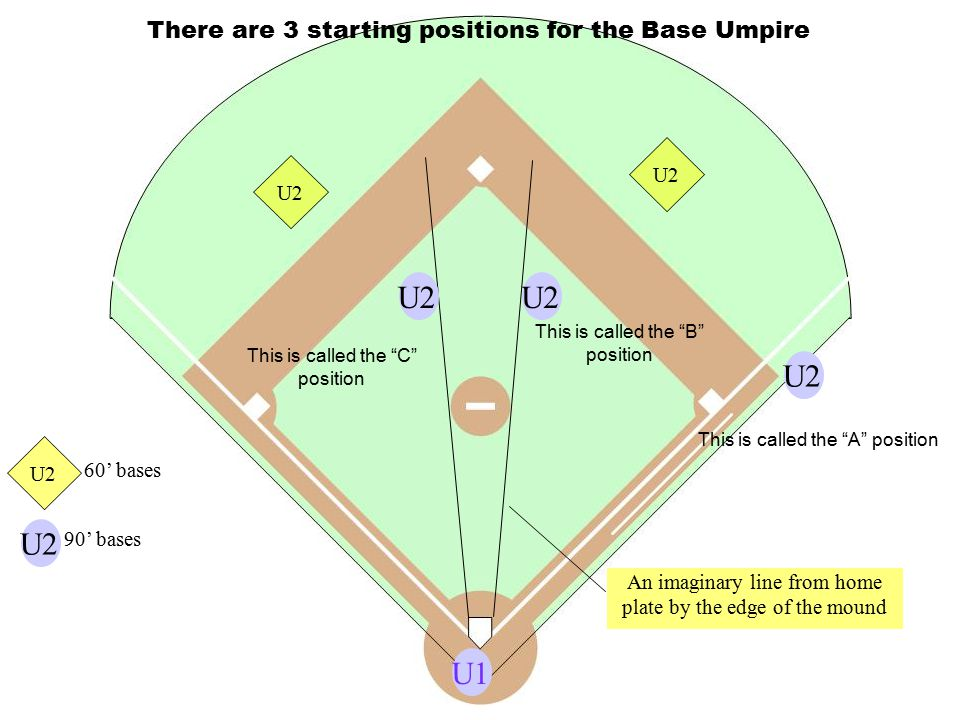 """U1U2 This is called the """"A"""" position This is called the """"B"""" position U2 This is called the """"C"""" position There are 3 starting positions for the Base Um"""