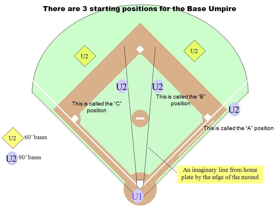 U1U2 Go up 3 rd base line, communicate to partner.
