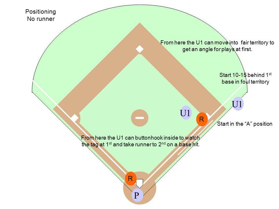 Positioning No runner PU1 Start 10-15 behind 1 st base in foul territory Start in the A position From here the U1 can move into fair territory to get an angle for plays at first.