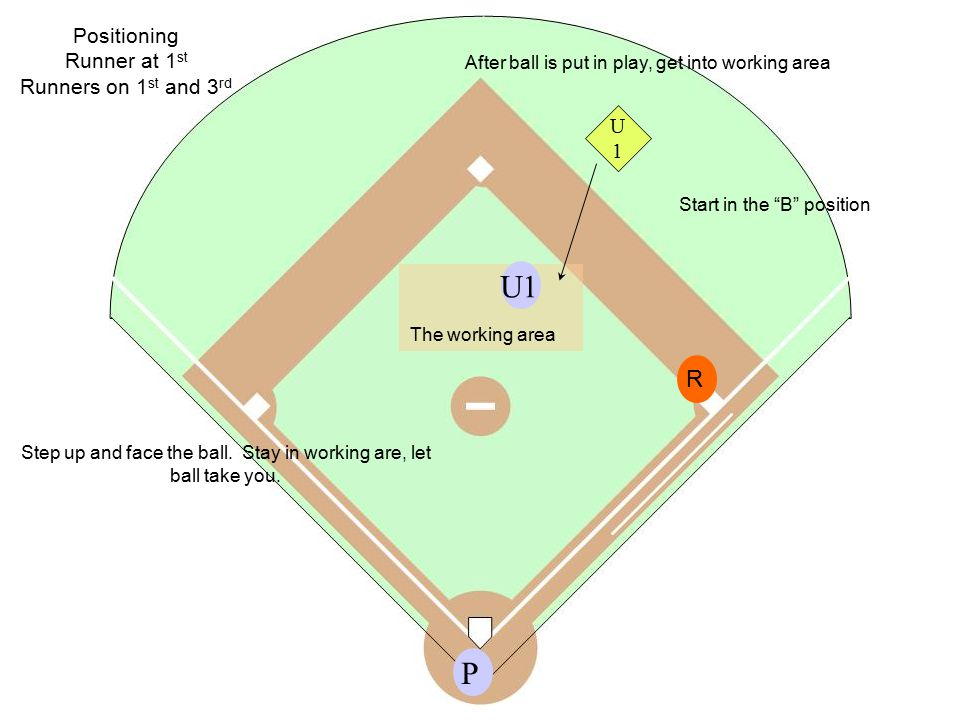 """Positioning Runner at 1 st Runners on 1 st and 3 rd P R Start in the """"B"""" position The working area U1 Step up and face the ball. Stay in working are,"""