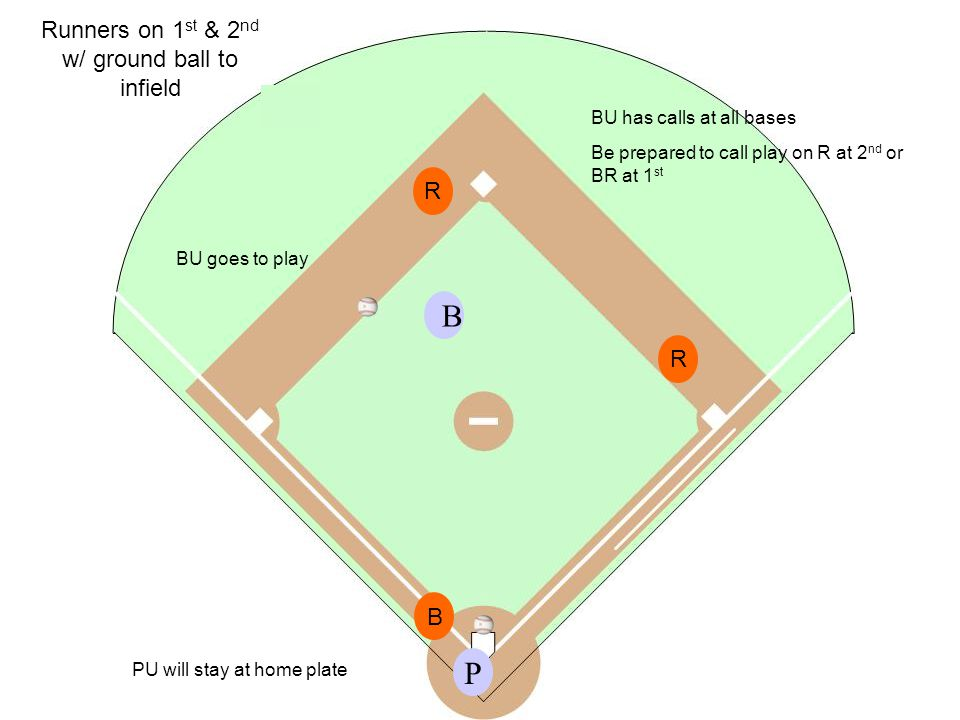 P B Runners on 1 st & 2 nd w/ ground ball to infield R R B PU will stay at home plate BU has calls at all bases Be prepared to call play on R at 2 nd or BR at 1 st BU goes to play