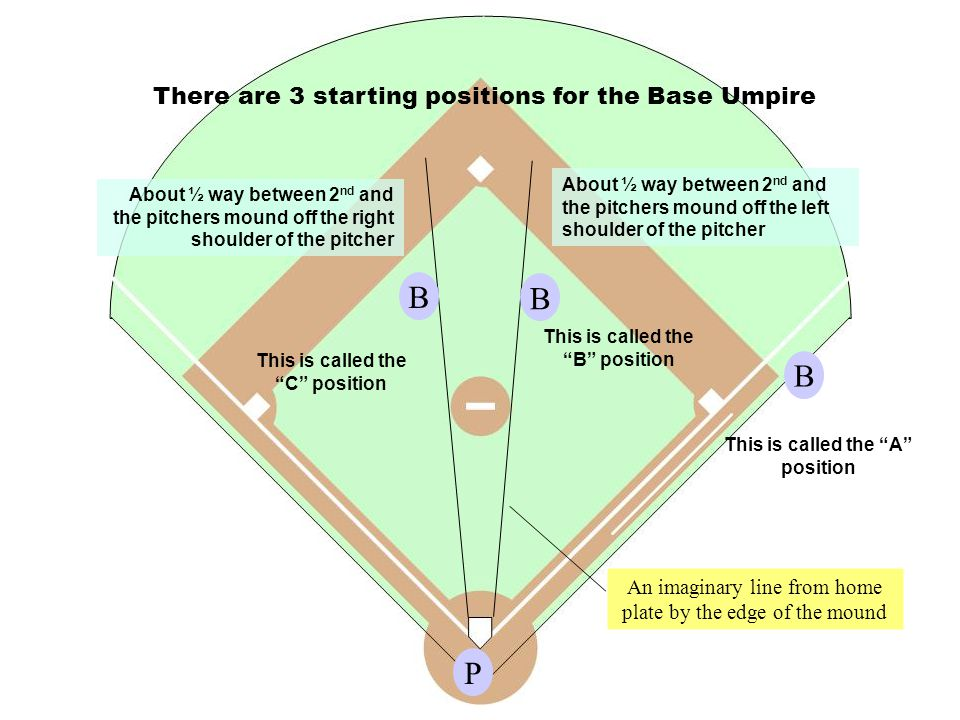 P B This is called the A position B This is called the B position B This is called the C position There are 3 starting positions for the Base Umpire An imaginary line from home plate by the edge of the mound About ½ way between 2 nd and the pitchers mound off the left shoulder of the pitcher About ½ way between 2 nd and the pitchers mound off the right shoulder of the pitcher