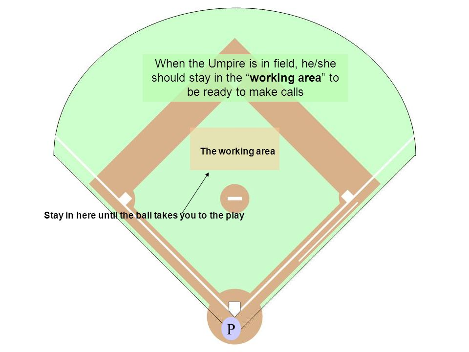 P The working area When the Umpire is in field, he/she should stay in the working area to be ready to make calls Stay in here until the ball takes you to the play
