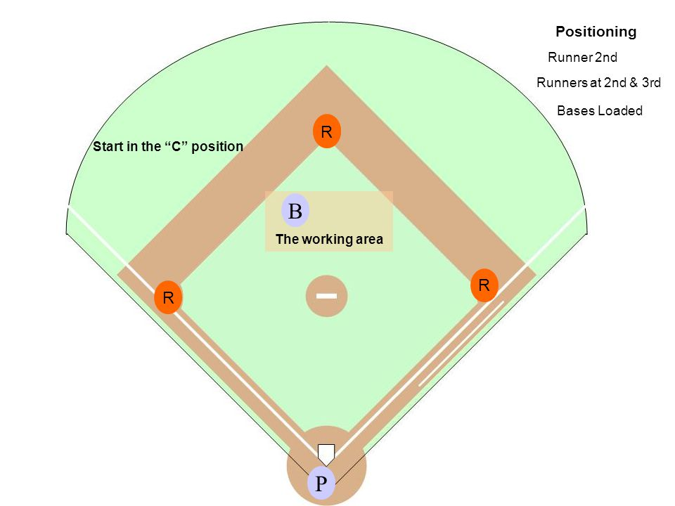 Positioning P Start in the C position Runners at 2nd & 3rd Bases Loaded Runner 2nd R R R R The working area B