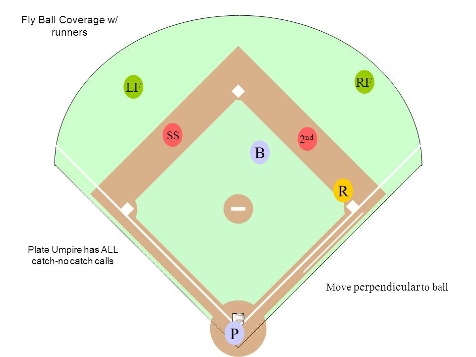 P B Fly Ball Coverage w/ runners RF LF R SS 2 nd Plate Umpire has ALL catch-no catch calls Move perpendicular to ball