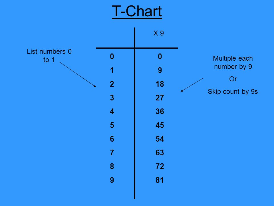 T-Chart 01234567890123456789 Multiple each number by 9 Or Skip count by 9s List numbers 0 to 1 0 9 18 27 36 45 54 63 72 81 X 9