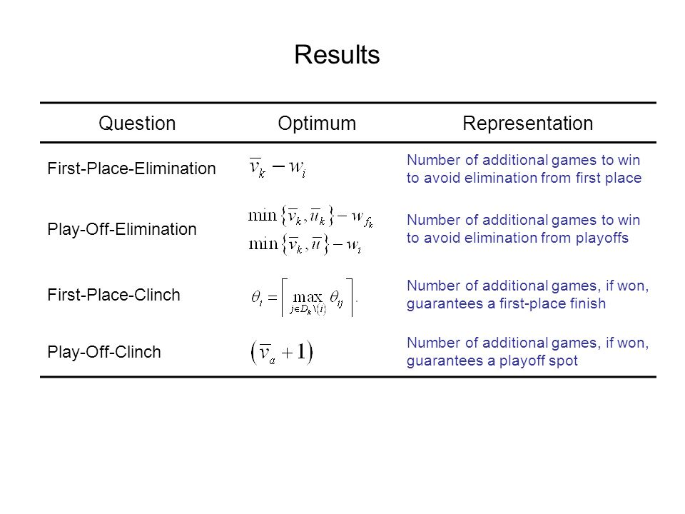 Results QuestionOptimumRepresentation First-Place-Elimination Number of additional games to win to avoid elimination from first place Play-Off-Elimination Number of additional games to win to avoid elimination from playoffs First-Place-Clinch Number of additional games, if won, guarantees a first-place finish Play-Off-Clinch Number of additional games, if won, guarantees a playoff spot