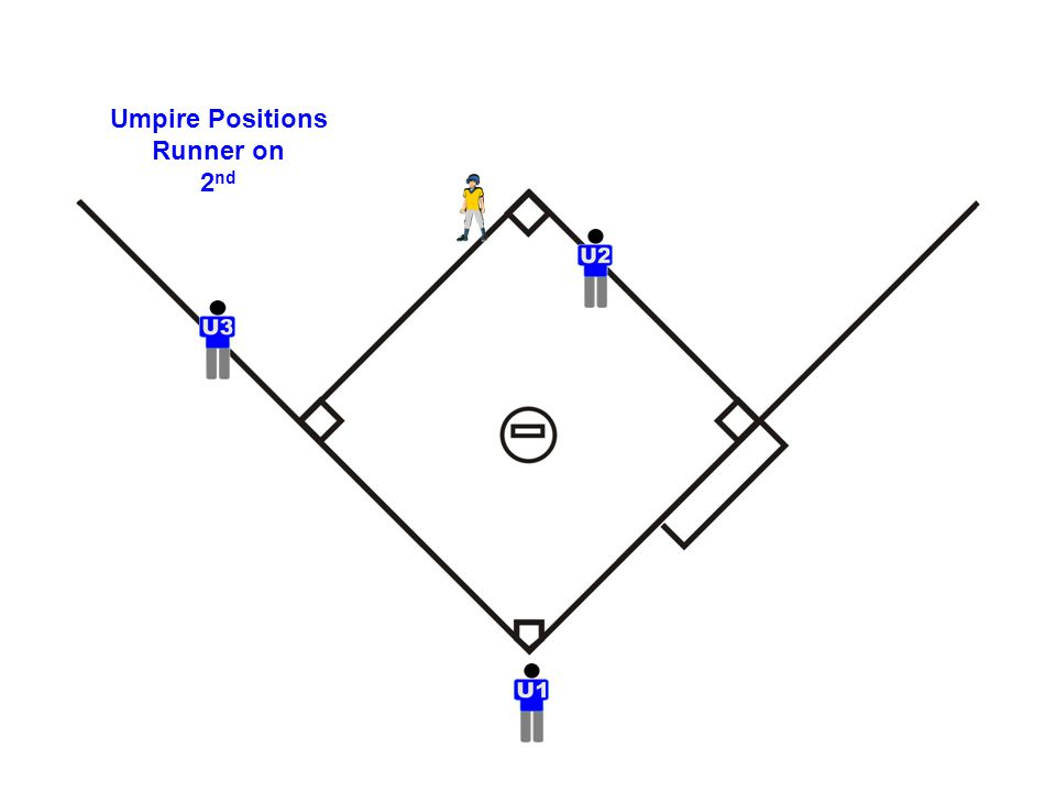 Umpire Positions Runner on 2 nd