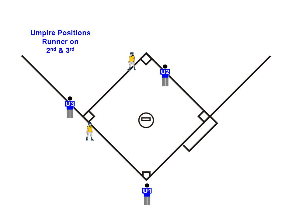 Umpire Positions Runner on 2 nd & 3 rd