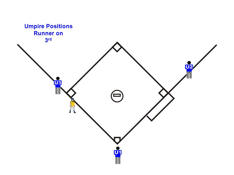 Umpire Positions Runner on 3 rd