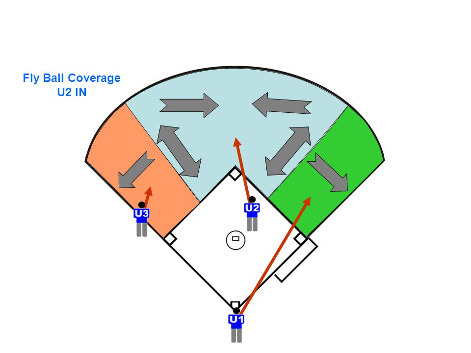 Fly Ball Coverage U2 IN