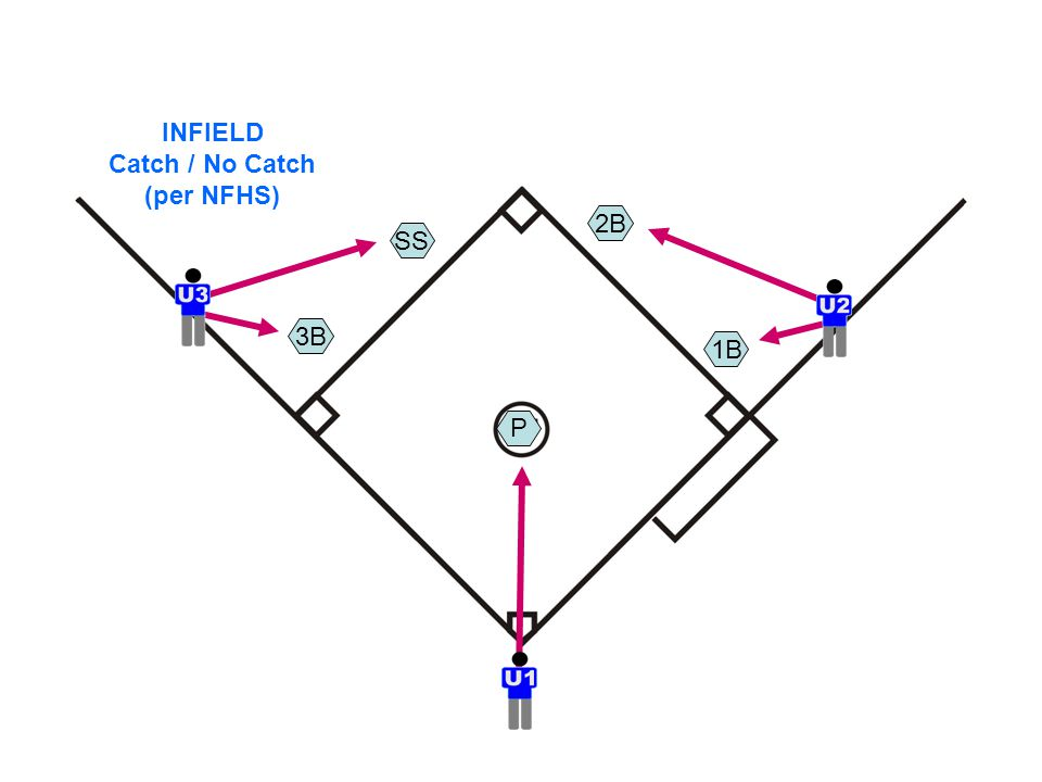 INFIELD Catch / No Catch (per NFHS) P SS 3B 2B 1B