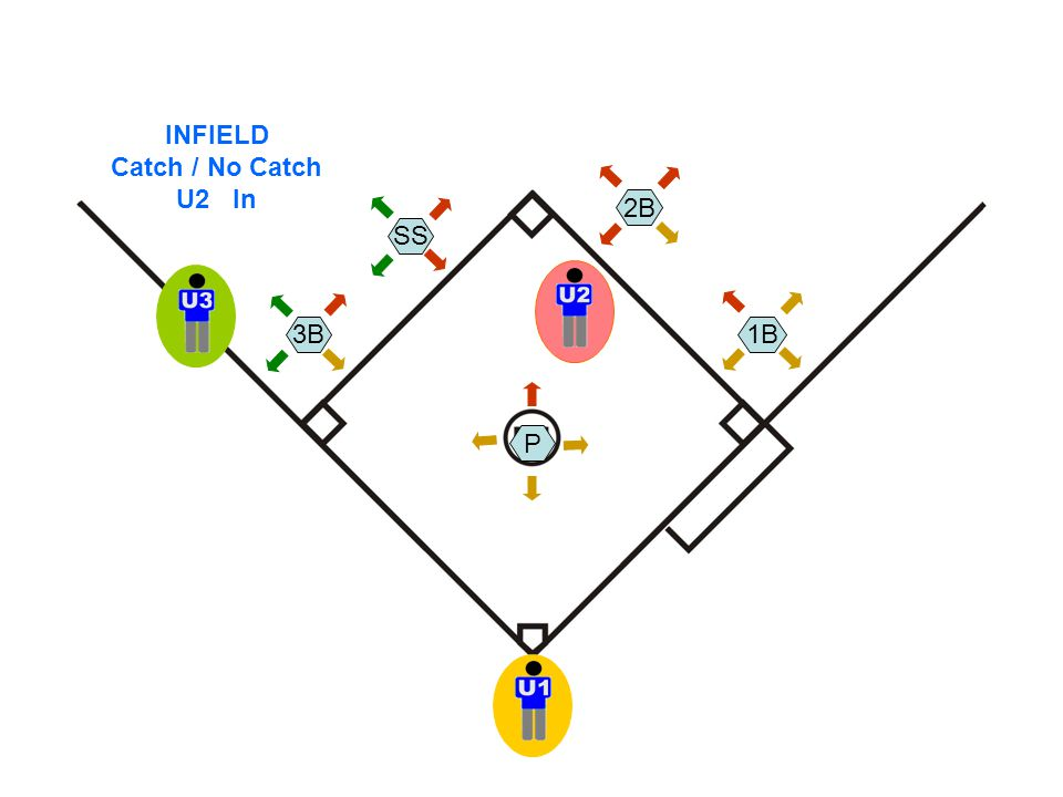 INFIELD Catch / No Catch U2 In P SS 3B 2B 1B