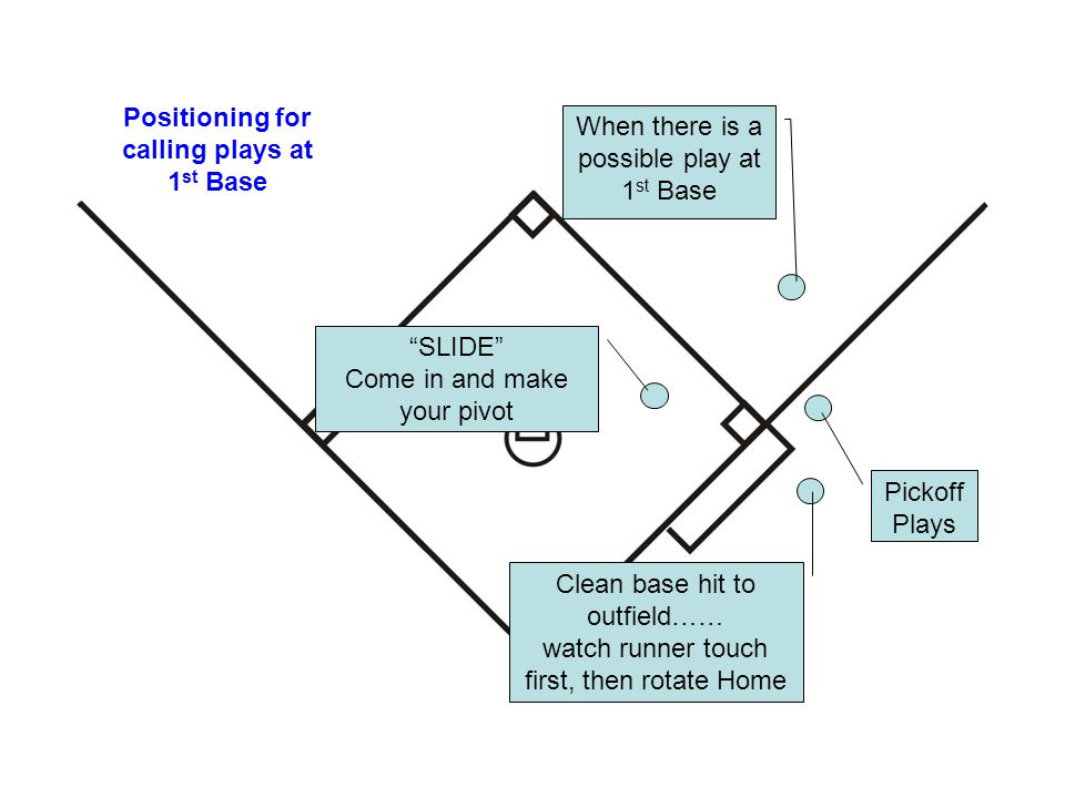 Positioning for calling plays at 1 st Base When there is a possible play at 1 st Base Clean base hit to outfield…… watch runner touch first, then rota