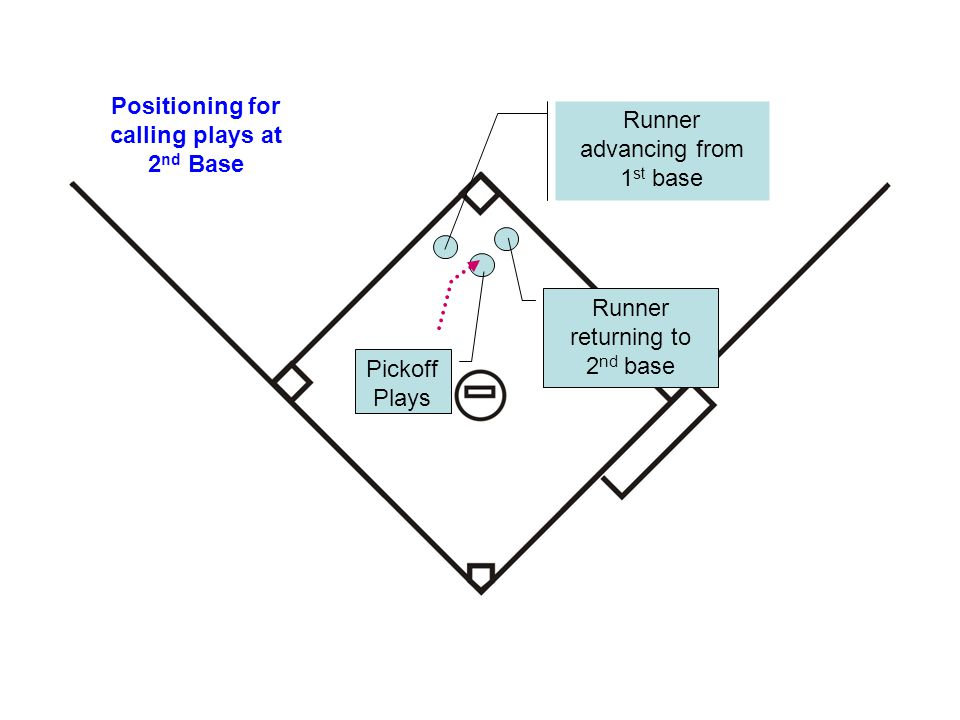 Positioning for calling plays at 2 nd Base Runner advancing from 1 st base Runner returning to 2 nd base Pickoff Plays