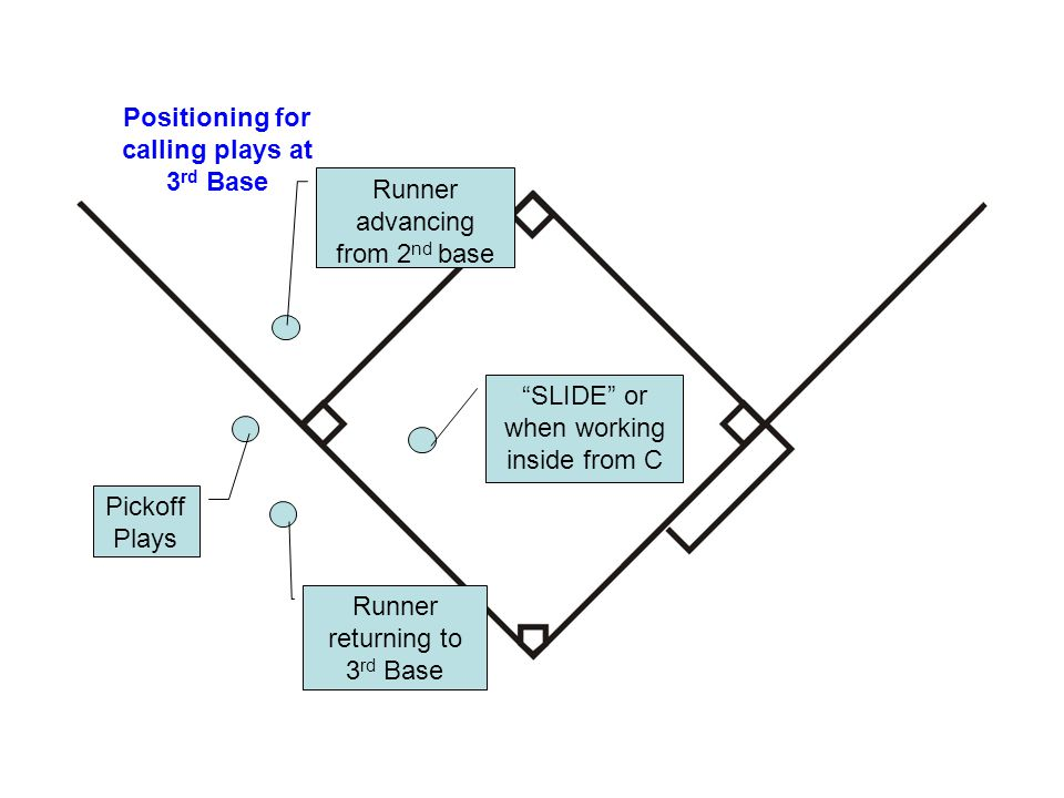 "Positioning for calling plays at 3 rd Base Runner advancing from 2 nd base Pickoff Plays Runner returning to 3 rd Base ""SLIDE"" or when working inside"