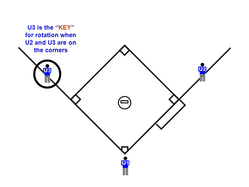 "U3 is the ""KEY"" for rotation when U2 and U3 are on the corners"
