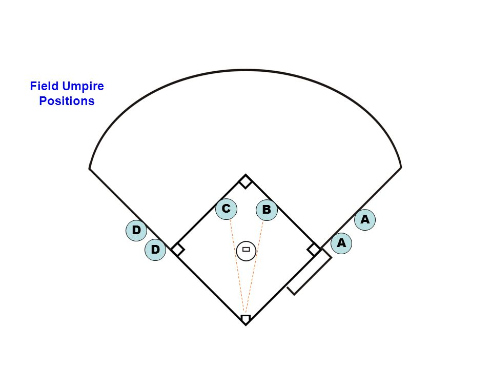Anytime there is a RUNNER on base OTHER THAN 1st U3 will be in D