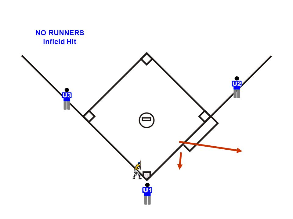 NO RUNNERS Infield Hit