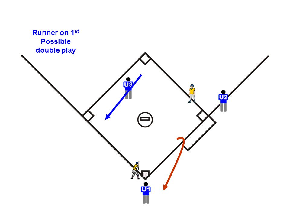 Runner on 1 st Possible double play