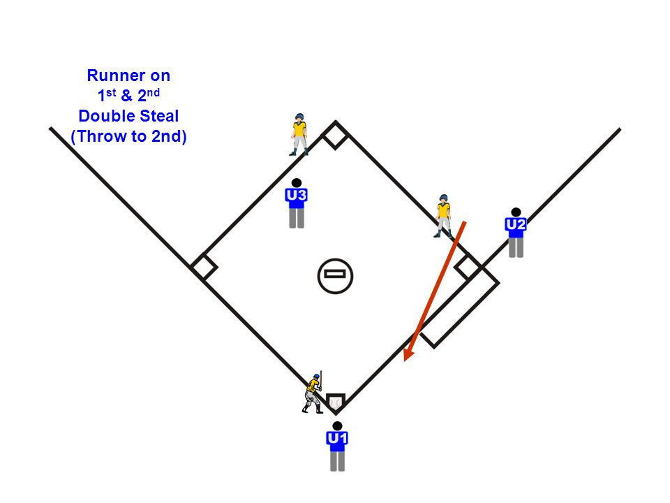 Runner on 1 st & 2 nd Double Steal (Throw to 2nd)