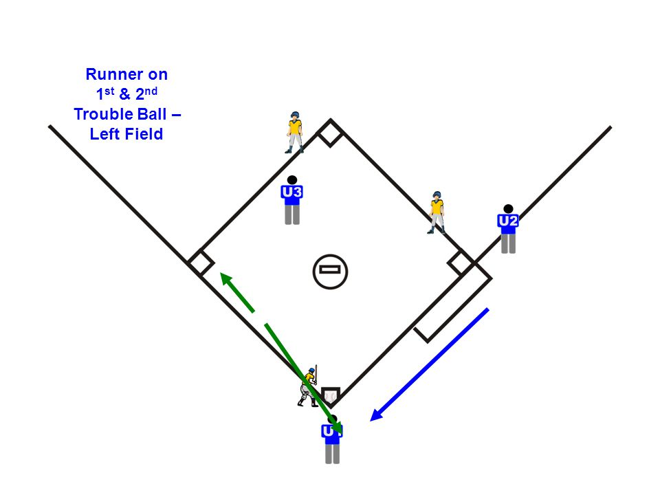 Runner on 1 st & 2 nd Trouble Ball – Left Field