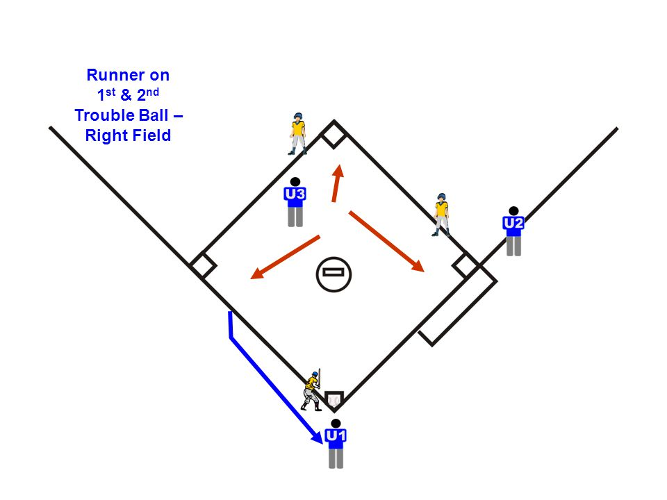 Runner on 1 st & 2 nd Trouble Ball – Right Field
