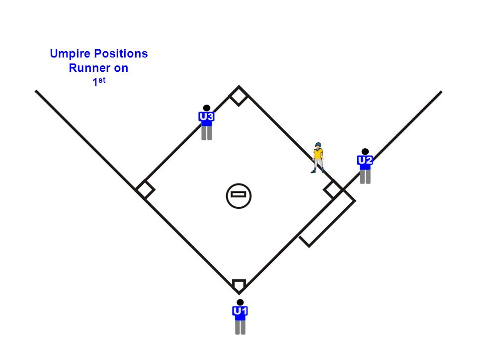 Positioning for calling plays at 1 st Base When there is a possible play at 1 st Base Clean base hit to outfield…… watch runner touch first, then rotate Home Pickoff Plays SLIDE Come in and make your pivot