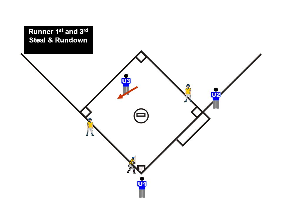 Runner 1 st and 3 rd Steal & Rundown