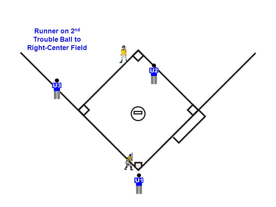 Runner on 2 nd Trouble Ball to Right-Center Field